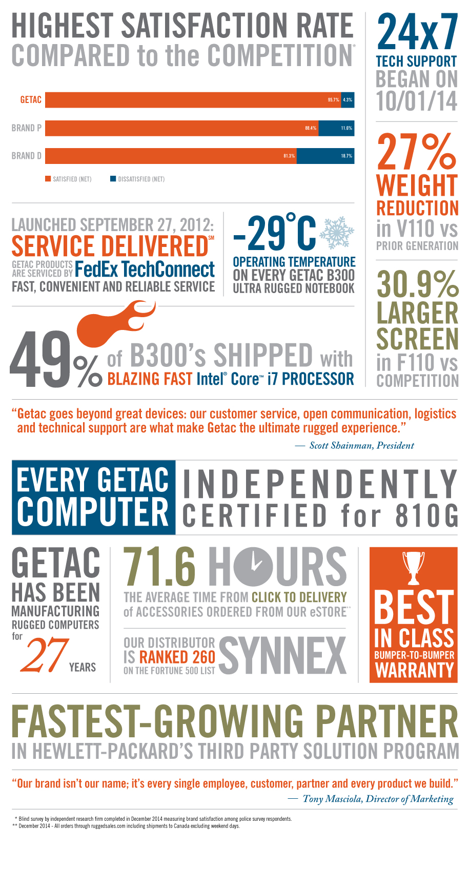 GETAC Ranked Numer One in Customer Satisfaction Infographic